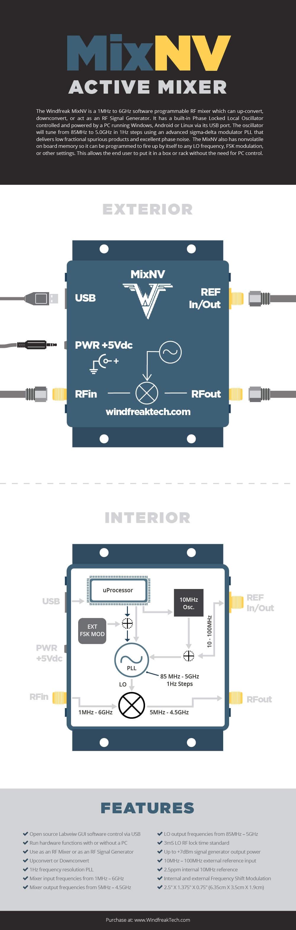 MixNVActiveMixer-Infographic